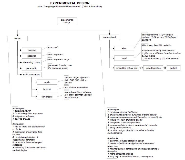 CheinSchneider_ExperimentalDesignfMRI