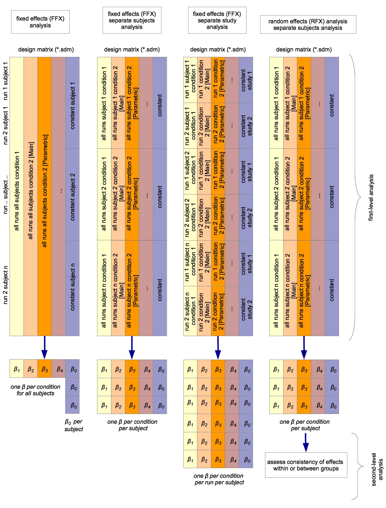 multisubject multirun missingconditions v02 pg2